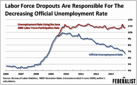 Labor Force Dropouts Are Responsible for the Decreasing Unemployment Rate